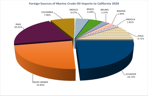2020_Foreign_Sources_Crude_Oil