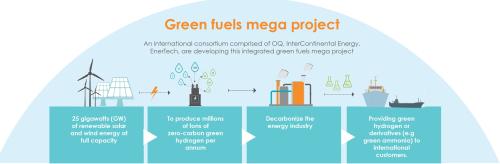 PR green fuels pagehero EN