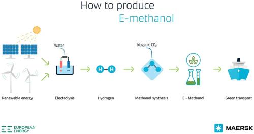 How-to-produce-emethanol_1024x576