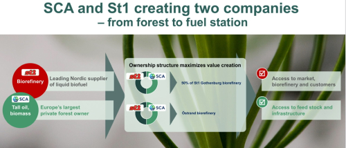 SCA and St1 enter joint venture to produce and develop renewable diesel and biojet fuels