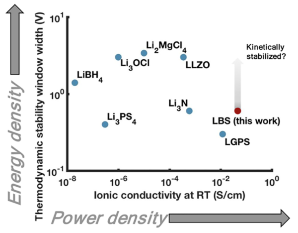 Stanford scientists identify new Li-B-S solid electrolyte materials that boost lithium-ion battery performance