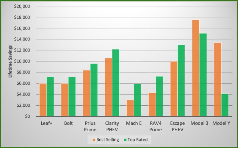 EV-savings-graph