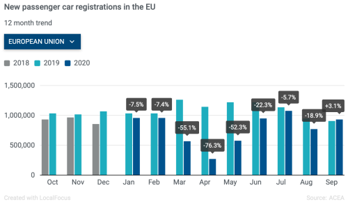 Passenger car registrations in Europe rise in September for the first time this year - Green Car Congress