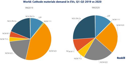 Global-cathode-materials-demand-in-EVs-Q1-Q3-2019-vs-2020-2