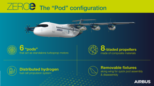 ZEROe-Pod-Configuration