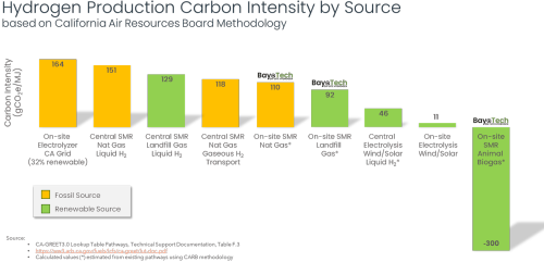 Carbon+Intensity+by+Source+2