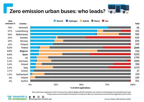 Zero-emission-buses(2)