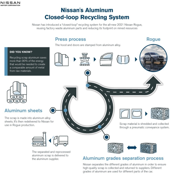 2021 Nissan Rogue company's 1st global model built using closed-loop recycling system for aluminum parts