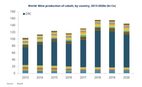 World-Mine-production