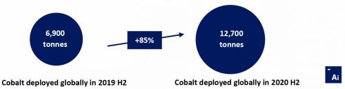 Aicobalt