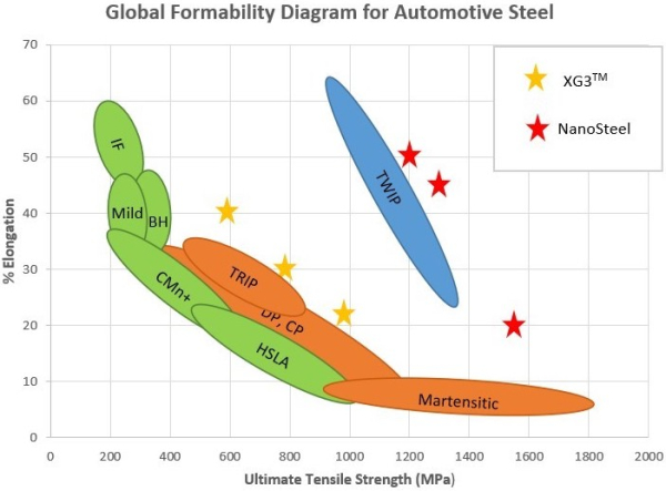 photo of US Steel acquires NanoSteel patents to expand advanced high-strength steel offerings image