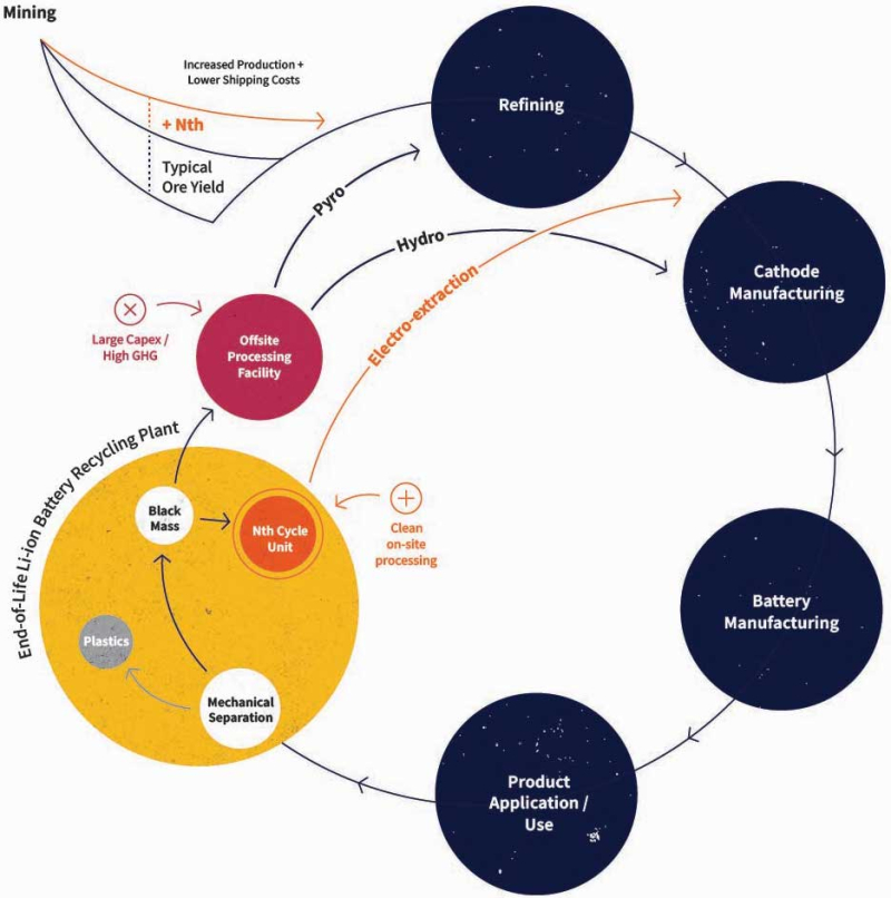 Nth-cycle-process-diagram
