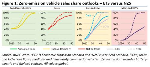 Figure-1-Zero-emission-vehicle-sales-share-outlooks-ETS-versus-NZS_WP