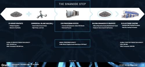 Sinanode2