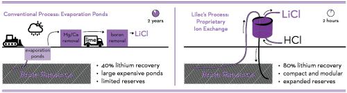 Lilac+Solutions+-+Process+Comparison+Diagrams_2018.08-bullets