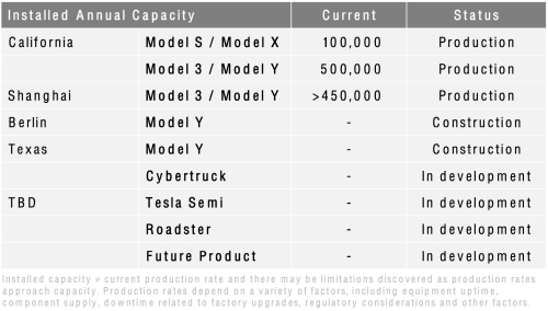 photo of Tesla produced and delivered more than 200K vehicles in Q2 2021 image