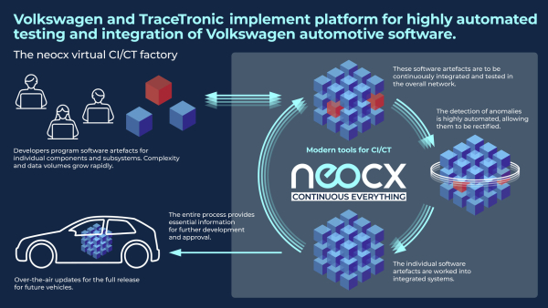 Volkswagen and TraceTronic establish JV for automated software integration: neocx
