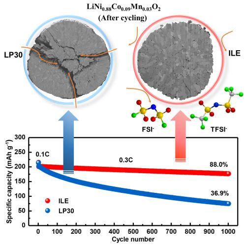 2021_075_Rekordverdaechtige Lithium-Metall-Batterie_2_72dpi