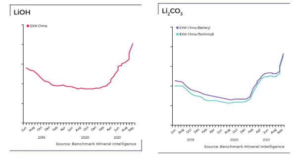 Benchmark: lithium's price rally accelerates