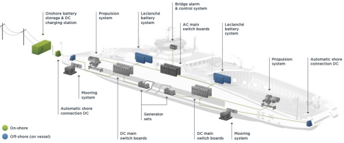 LEC_Damen-Road-Ferry_electrical-propulsion-syst_V2