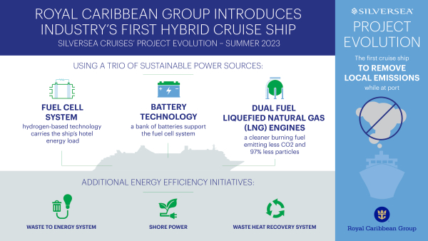 Royal Caribbean Group to use trio of power sources on next class of ships: fuel cell, battery, dual fuel engines