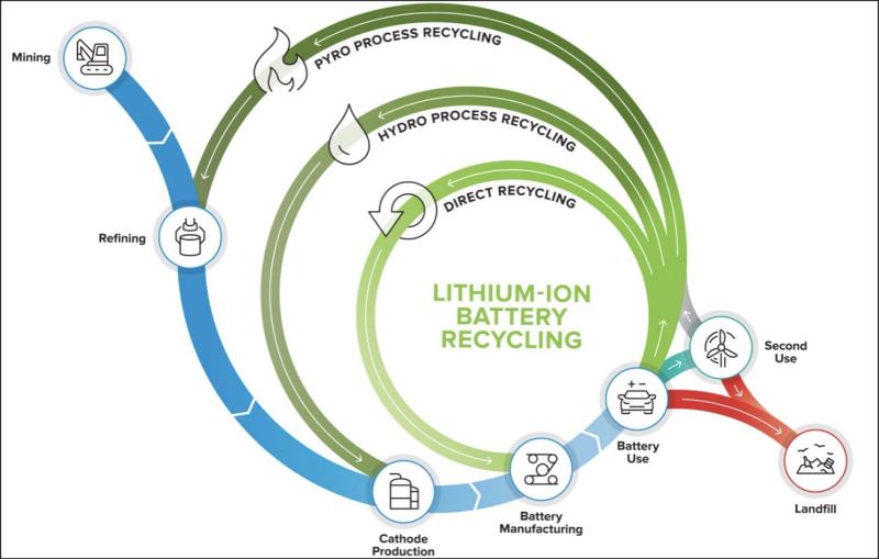 Lirecycling