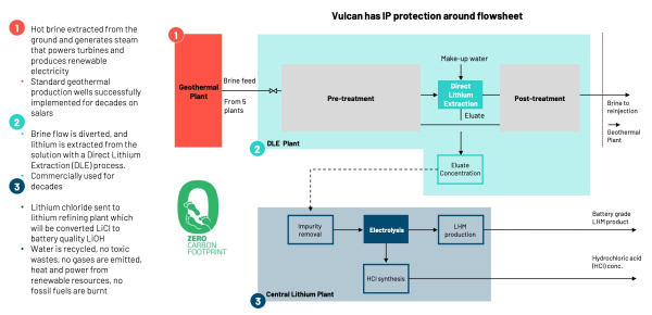Renault Group signs lithium offtake agreement with Vulcan Energy; Zero Carbon Lithium