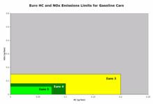 Euro5gasoline_1
