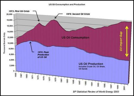 US_consump_prod_2