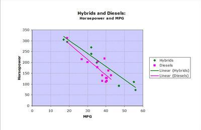 Hybrids_Diesel_mpg_hp