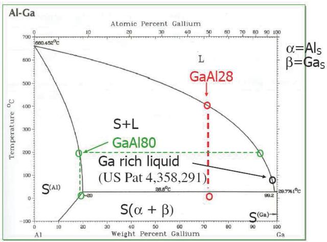 mercury vs aluminium xpost r gifs chemicalreactiongifs : mercury phase diagram - findchart.co