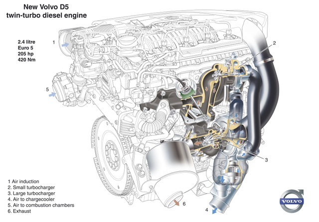 Xc60 d5(205) turbo noise or sound? DPW smell and smoke? - Volvo