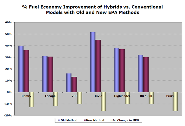 Hybrids Mileage Performers