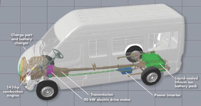Diamlerchrysler Moves Forward On Plug In Hybrid Development Six Phev Sprinter Vans Enter Fleet Feasability Testing
