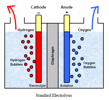 http://bioage.typepad.com/photos/uncategorized/standard_electrolysis.png